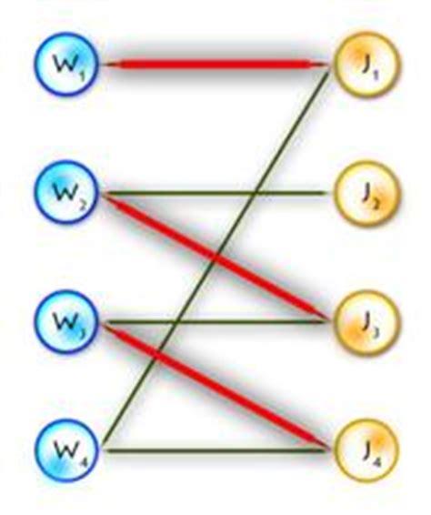 Assignment problem algorithm
